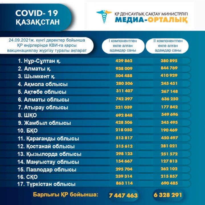 Алматыда 844 769 адам вакцина салдырды